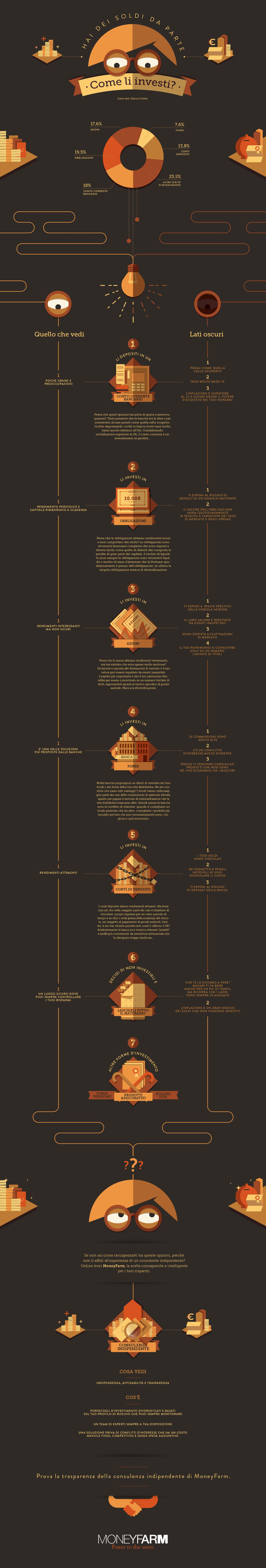 Infografica Investimenti e Consulenza Indipendente